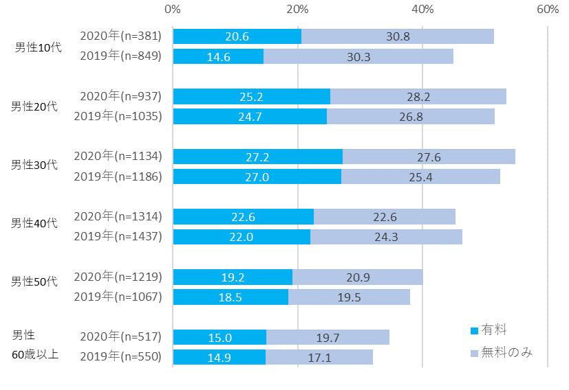 電子書籍の利用率(男性)