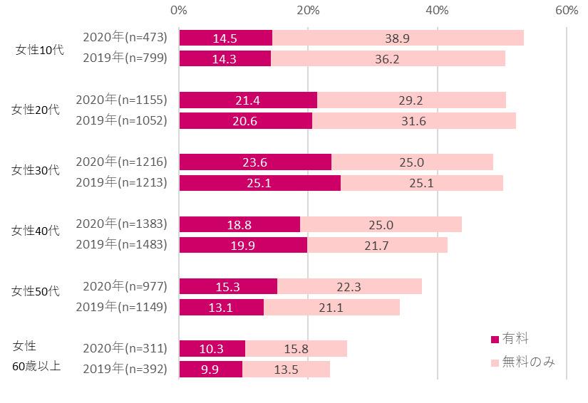 電子書籍の利用率(女性)