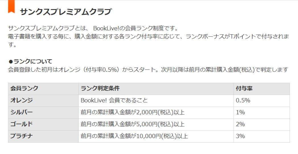BookLive!のポイント還元率